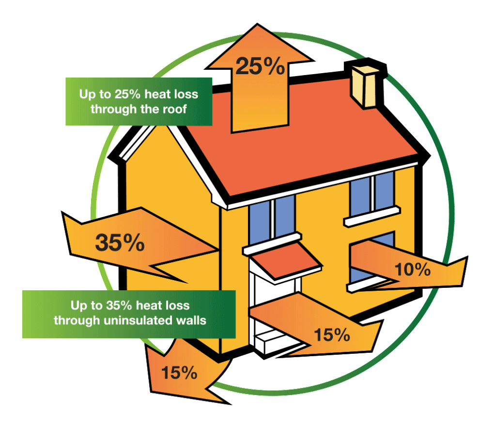 House-Heat-Loss-Diagram