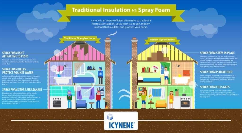 Traditional Insulation vs Spray Foam Insulation